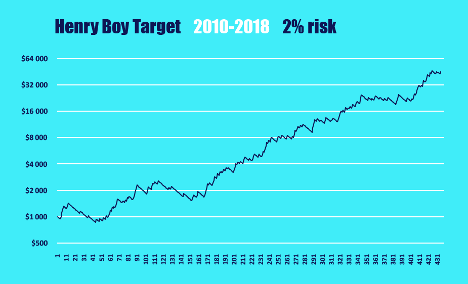 Henry-Boy_Target_curve