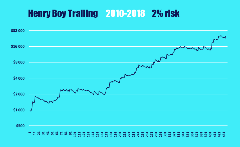 Henry-Boy_Trailing_curve
